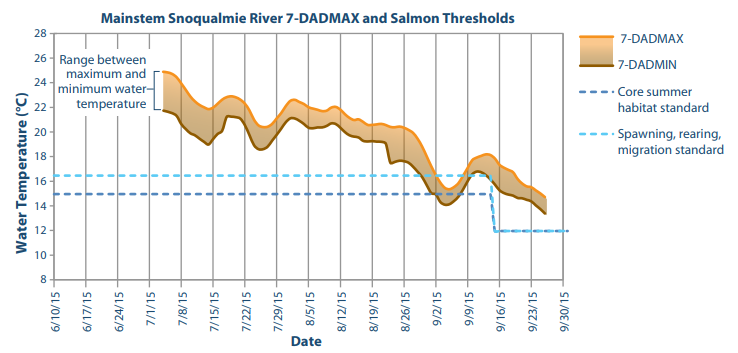 Tulalip Tribes Natural Resources Climate Change Salmon Freshwater Temperature